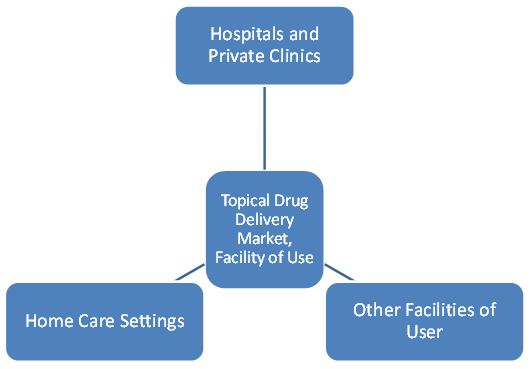 Topical Drug Delivery Market