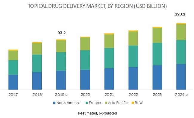Topical Drug Delivery Market