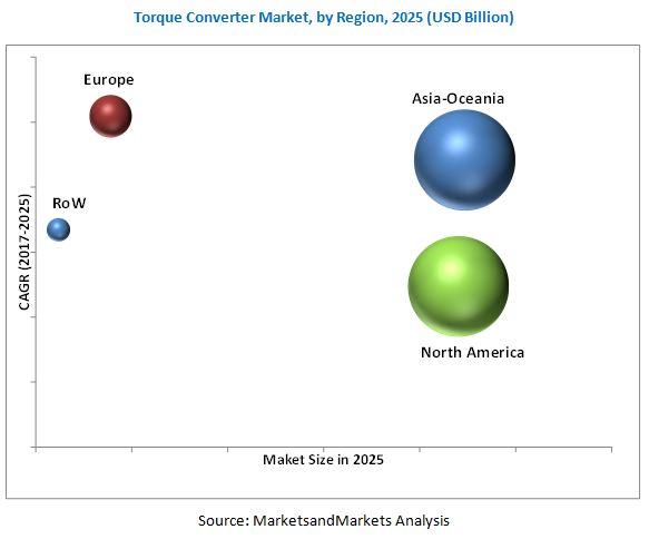 Torque Converter Market