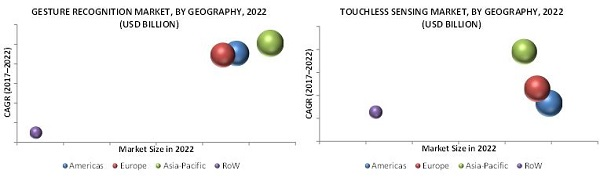 Gesture Recognition & Touchless Sensing Market