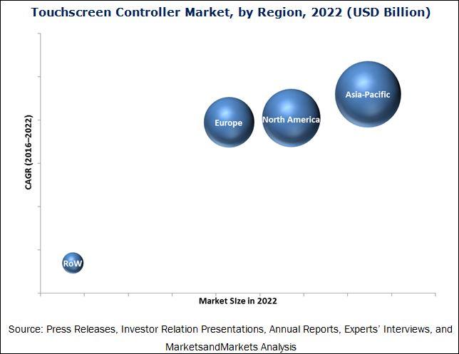 Touchscreen Controller Market