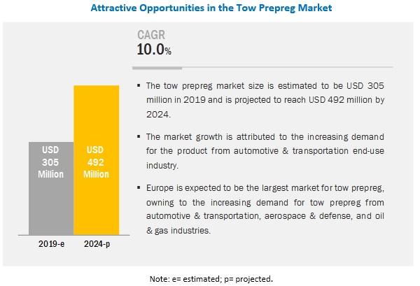 Tow Prepreg Market
