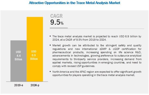 Trace Metal Analysis Market