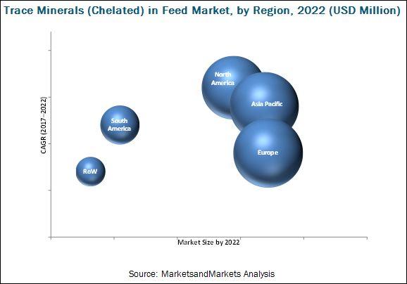 Oligo-éléments (chélateurs) sur le marché des aliments pour animaux par type, bétail et région - prévisions mondiales jusqu'en 2022 | Blog MarketsandMarkets
