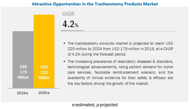 Tracheostomy Products Market 2024 By Product Technique