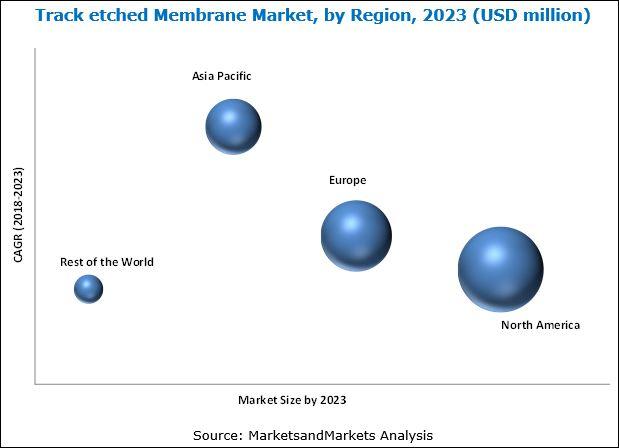 Track Etched Membrane Market
