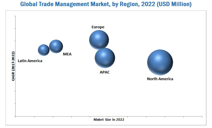 Global Trade Management Market