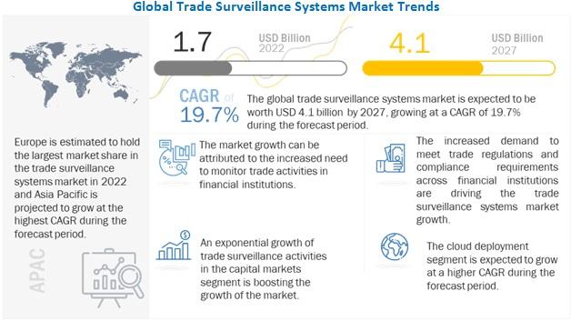 Trade Surveillance Systems Market