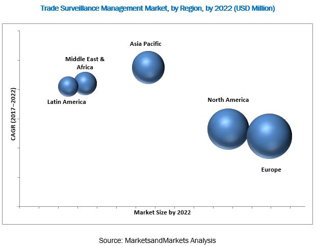 Trade Surveillance Systems Market