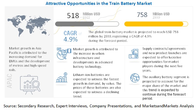 Train Battery Market