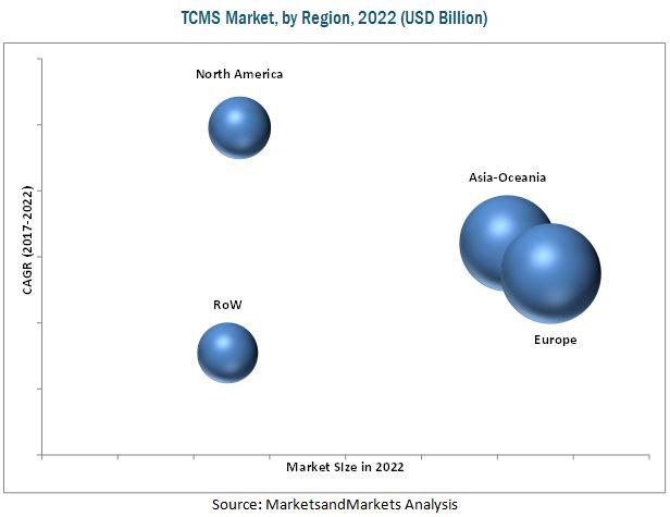TCMS Market