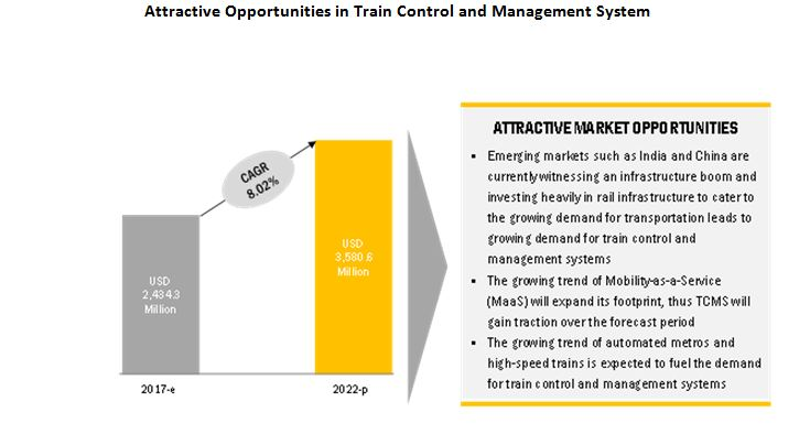 Train Control Systems Market