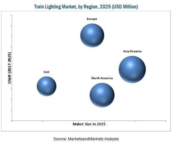 Train Lighting Market
