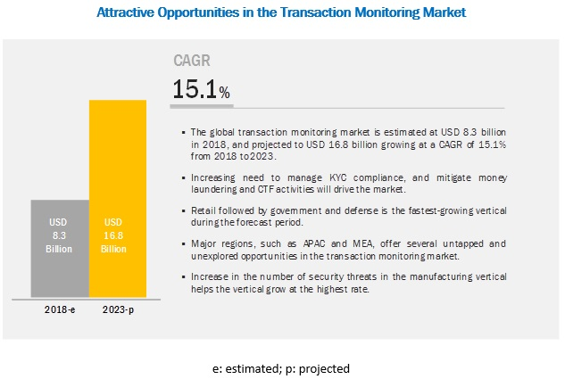 Transaction Monitoring Market