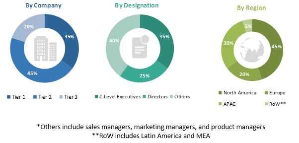 Transaction Monitoring Market