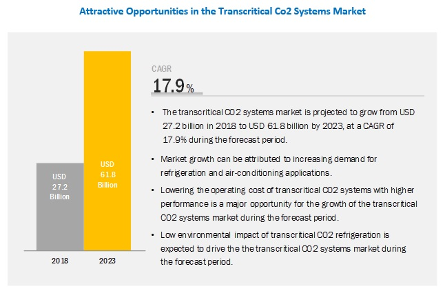 Transcritical Co2 Systems Market