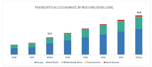 Transcritical Co2 Systems Market