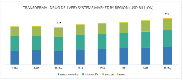 Transdermal Drug Delivery System Market