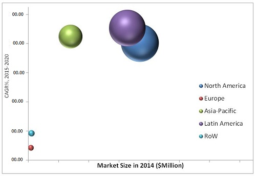 Transgenic Seeds Market