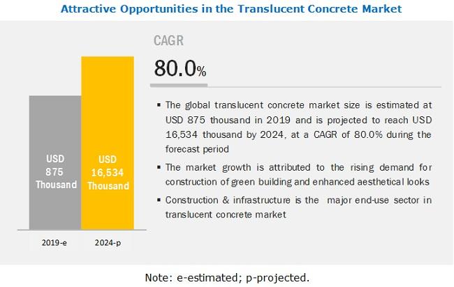 Translucent Concrete Market