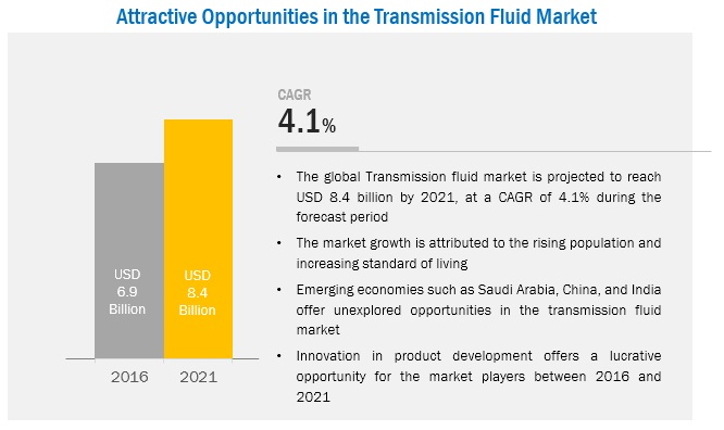Transmission Fluids Market by Type,Base Oil,End-Use Industry - 2021