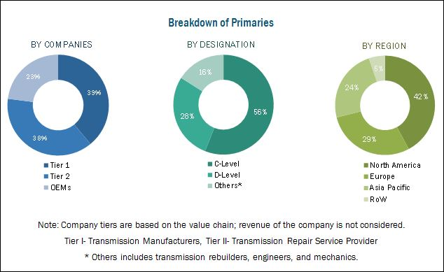 Transmission Repair Market