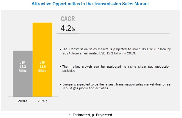 Transmission Sales Market