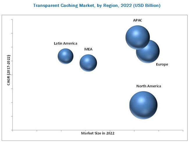Transparent Caching Market