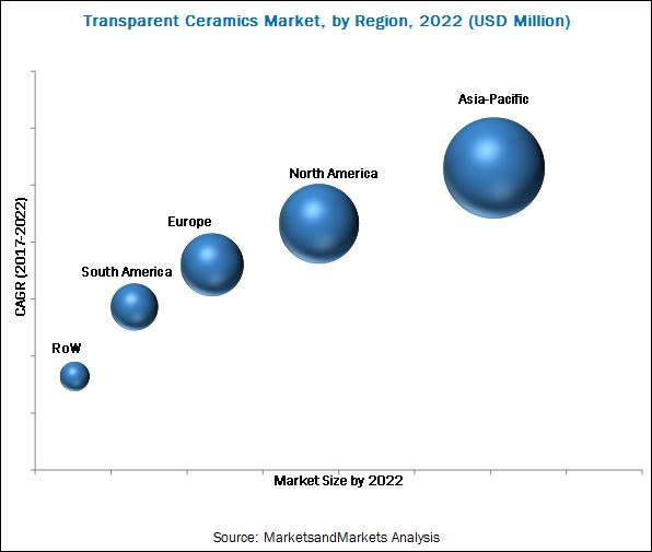 Transparent Ceramics Market
