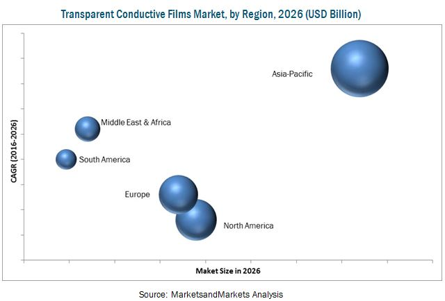 Transparent Conductive Films Market