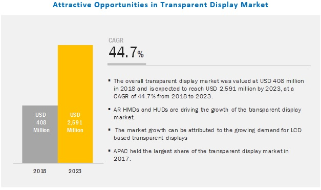 Transparent Display Market | Analysis and Market Size Forecast to 2023