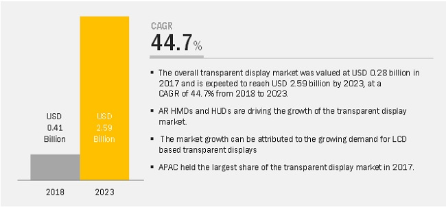 Transparent Display Market