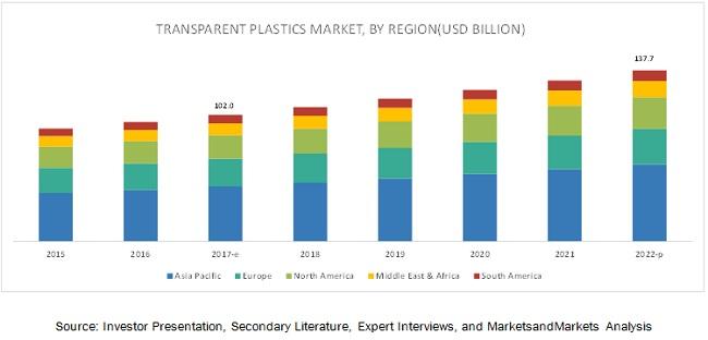 Transparent Plastics Market