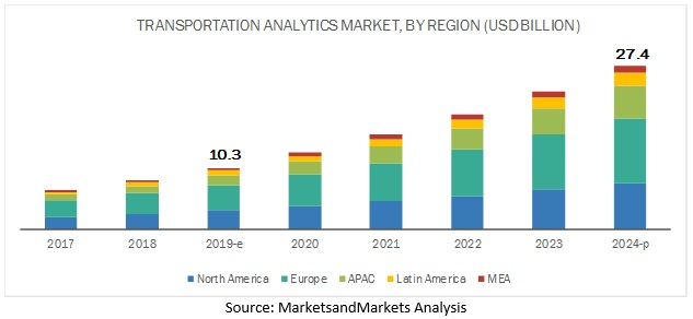 Transportation Analytics Market