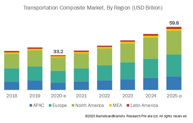 Transportation Composites Market by Region