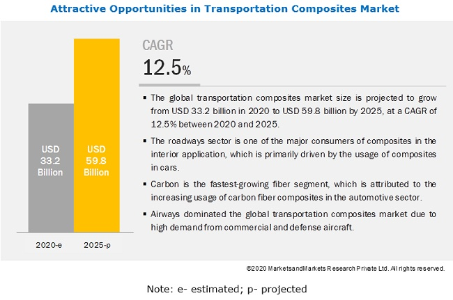 Transportation Composites Market