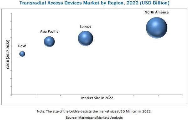 Transradial Access Market