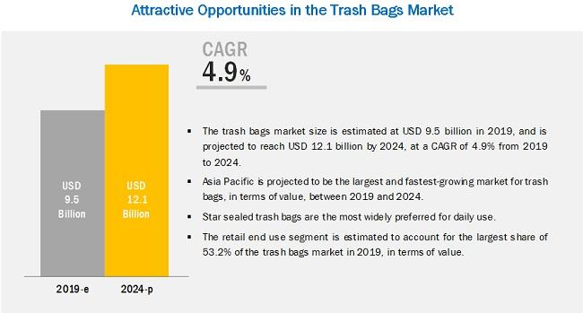 Trash Bags Market