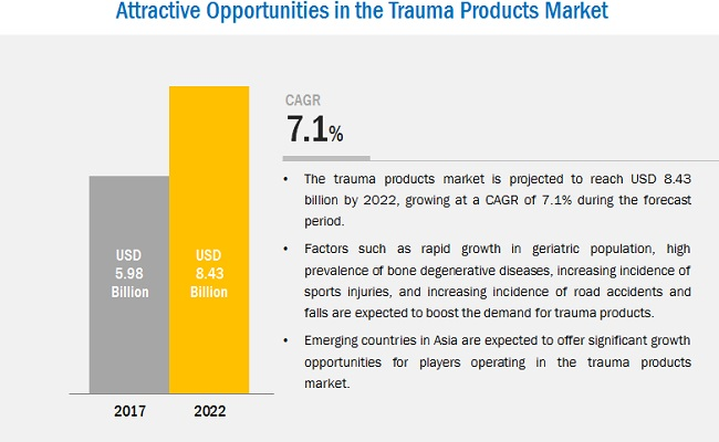 Trauma Products Market