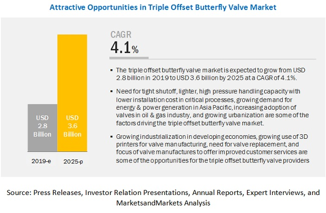 Triple Offset Butterfly Valve Market