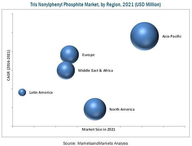 Tris Nonylphenyl Phosphite (TNPP) Market