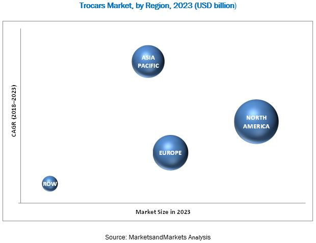 Trocars Market, by Region, 2023 (USD billion)