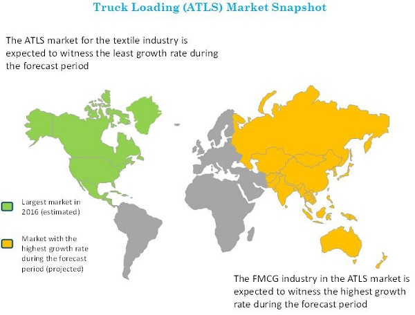 Automated Truck Loading System Market Size, Growth, Trend