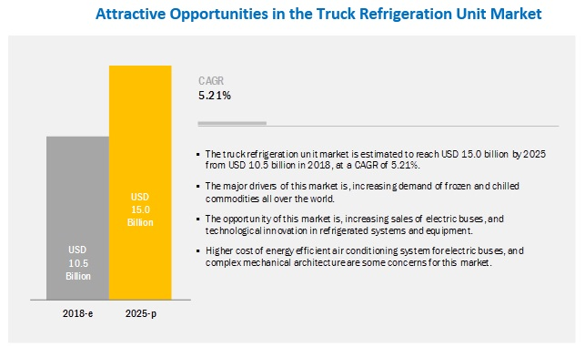 Truck Refrigeration Unit Market by Type, Industry, Bus Length