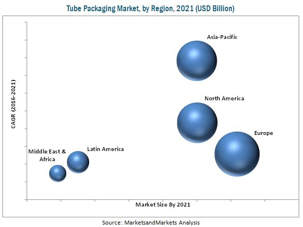 Tube Packaging Market
