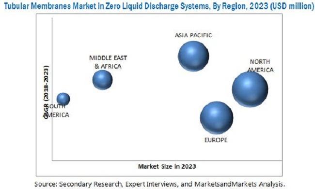 Tubular Membranes Market