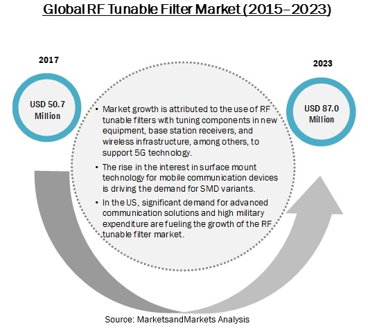 Tunable Filter Market