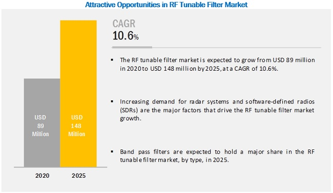 RF Tunable Filter Market | Size, Share, system and Industry Analysis and Market Forecast to 2025 | MarketsandMarkets™