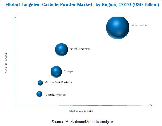 Tungsten Carbide Powder Market