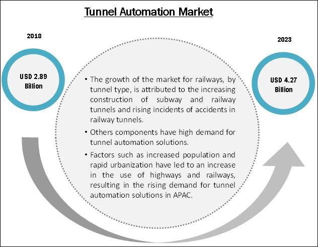 Tunnel Automation Market